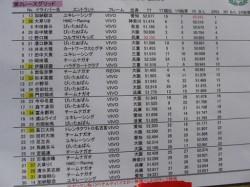 第2レース スタートポジション